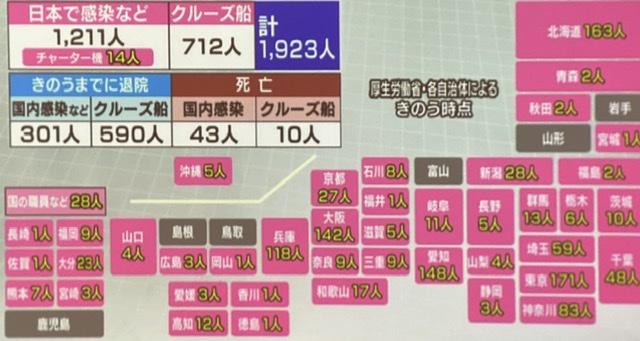 जापानमा एकैदिन ७१ जना कोरोना संक्रमित थपिए-१९२३ संक्रमित हुँदा ८९१ जना निको भएर घर फर्किए
