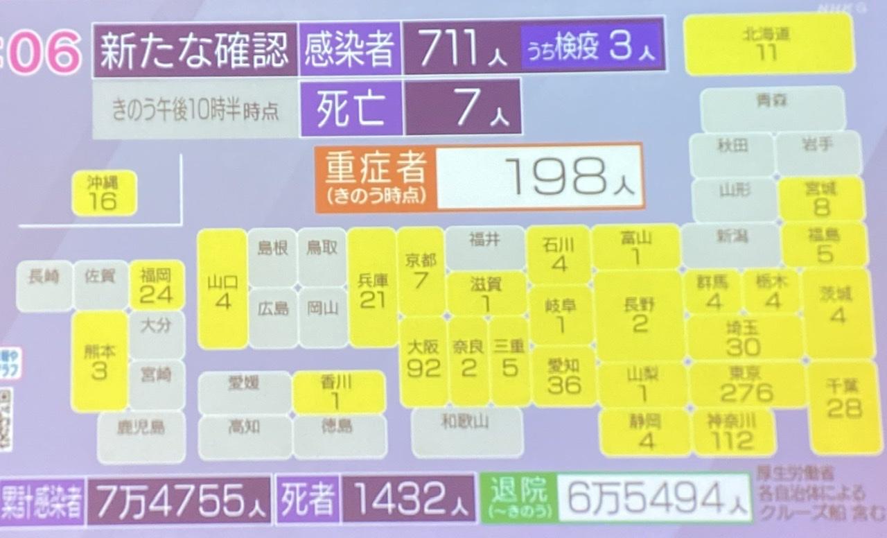 जापानमा कोरोना संक्रमित भन्दा निको हुने बढे, हिजो ७११ संक्रमित-७३६ डिस्चार्ज
