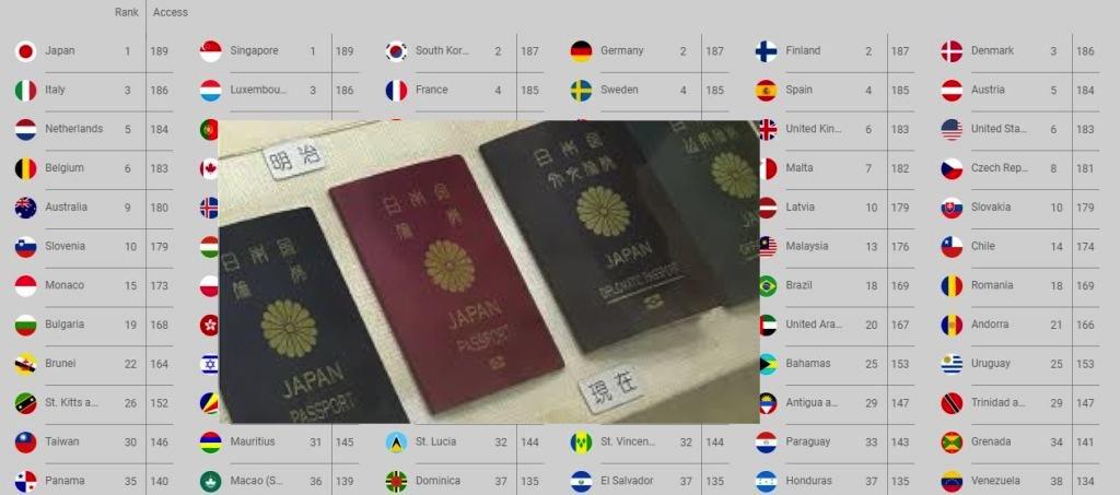 विश्वको शक्तिशाली पासपोर्टमा जापान र सिंगापुर, नेपाल अन्तिमबाट आठौं