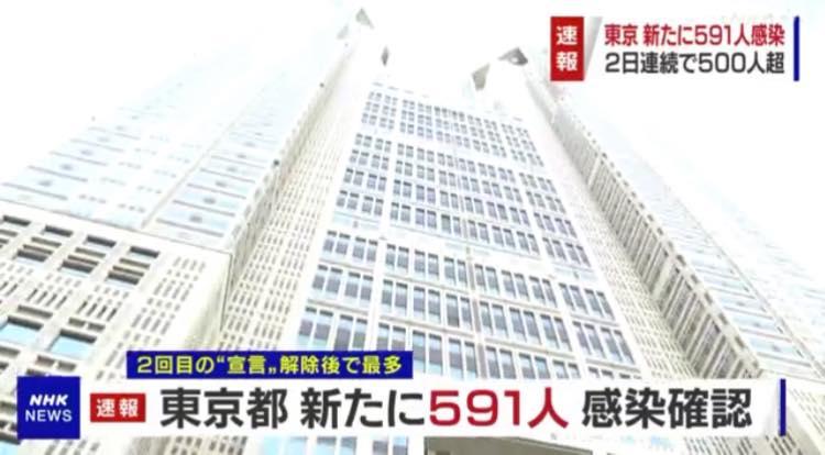 टोकियोमा आपतकाल यताकै धेरै कोरोना संक्रमित, संक्रमण १३० प्रतिशतले बढ्यो