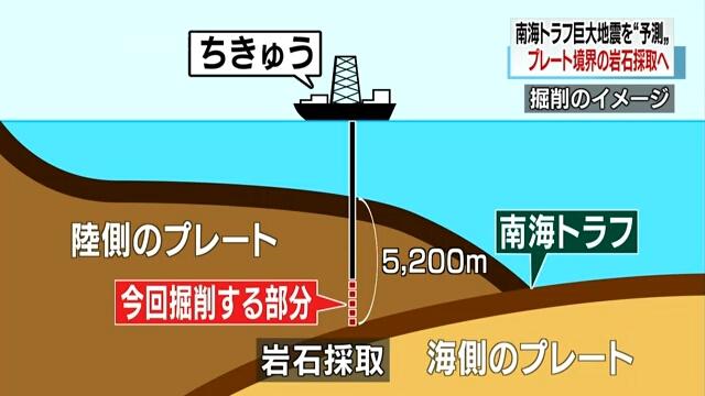 निकट भविष्यमा समुन्द्रमा हुनसक्ने प्रलयकारी भूकम्पको अनुसन्धान गर्न जापानी तोप परिचालन