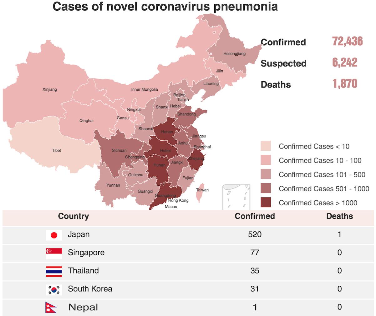 कोरोना भाईरस लाईभ अपडेट, ज्यान गुमाउने २ हजार नजिक, १२ हजार स्वास्थ्यलाभ