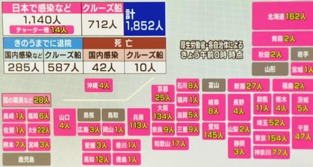 टोकियोमा थप १६ जनामा कोरोना भेटियो-जापानमा संक्रमित १८५२, मृतक ५५ पुग्यो