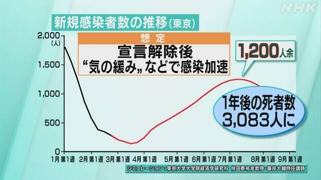 टोकियोमा कोरोना संक्रमण झन बढ्ने विश्लेषण, जुलाईमा दैनिक १२ सय पुग्ने