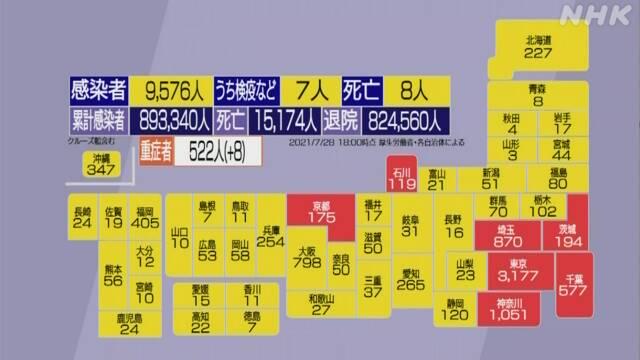 जापानमा कोरोनाको सुनामी छाल ! एकैदिन ७ प्रान्तमा किर्तिमान (सबै प्रान्तको तथ्यांक)